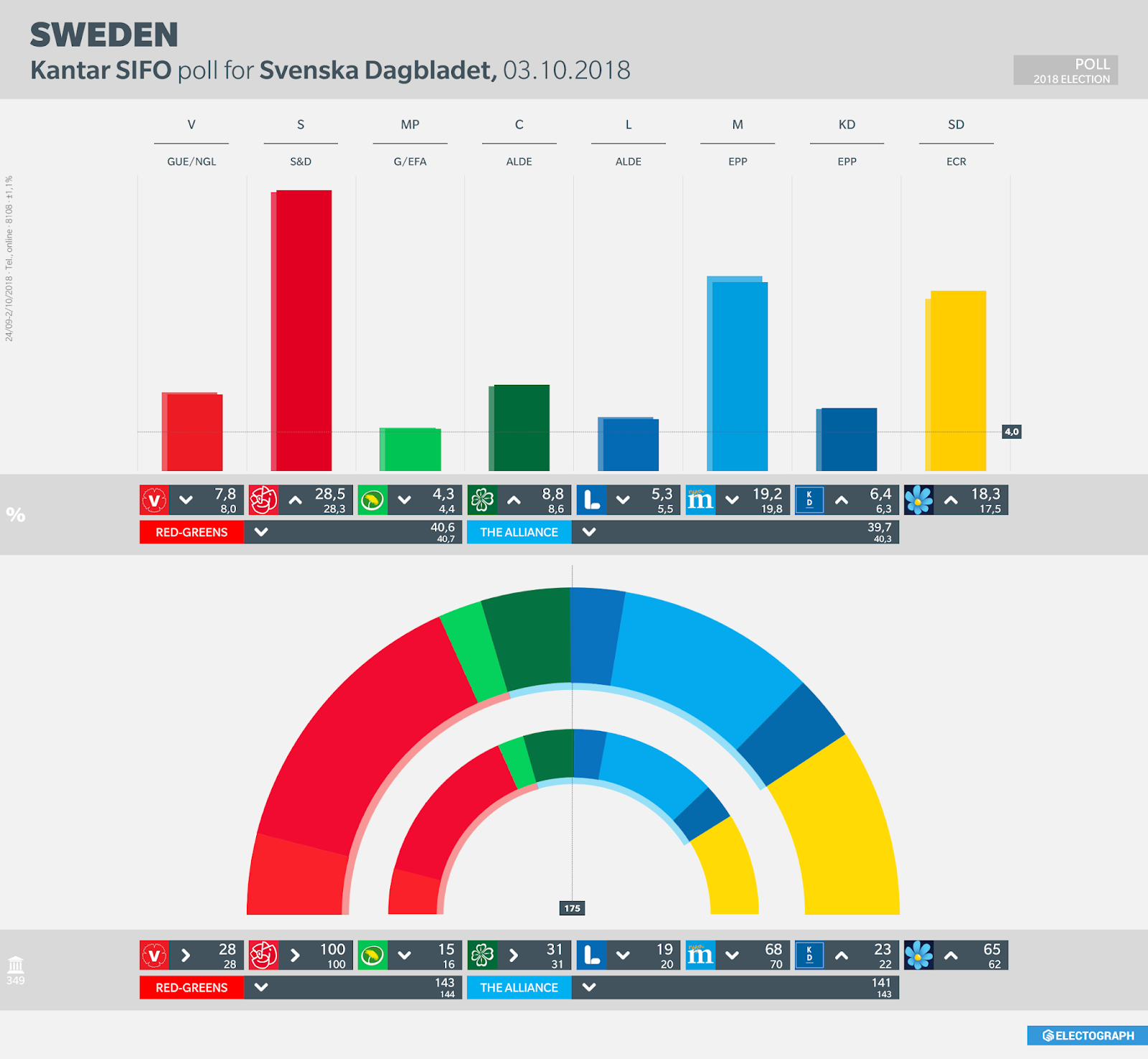 SWEDEN: Kantar SIFO poll chart for Svenska Dagbladet, October 2018