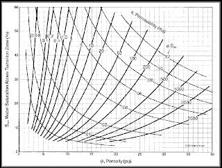 Chart yang menggambarkan hubungan antara irreducible water saturation, porositas, dan permeabilitas.