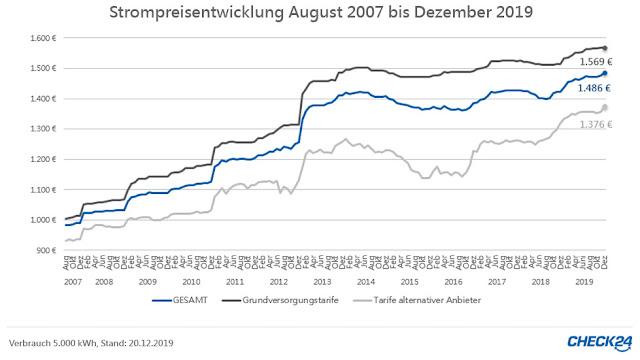 Grafik Strom Deutschland 2007 bis 2019