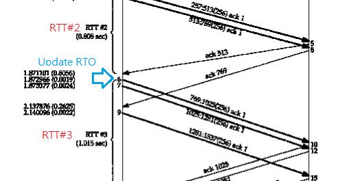 IT Robotics Lab: TCP RTO計算方式