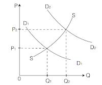 Soal Ekonomi : Inflasi dan Indeks Harga