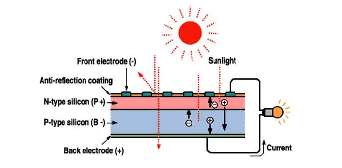 كيف تولد الخلايا الشمسية الكهرباء