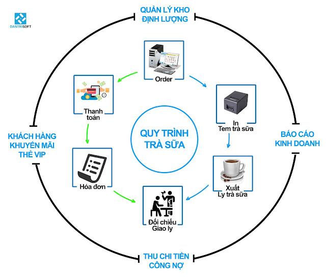 Quy trình Order, in tem, thanh toán trong phần mềm quản lý quán trà sữa