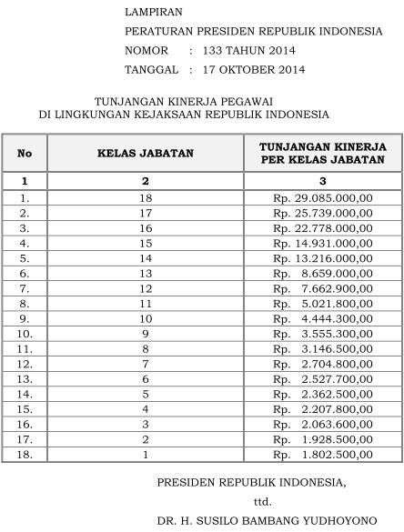 Tabel Remunerasi Kejaksaan