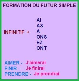 BLOG DE FRANCÉS DE LA E.S.O. (A1)  Le futur simple des verbes du ... c2b202a60bf0