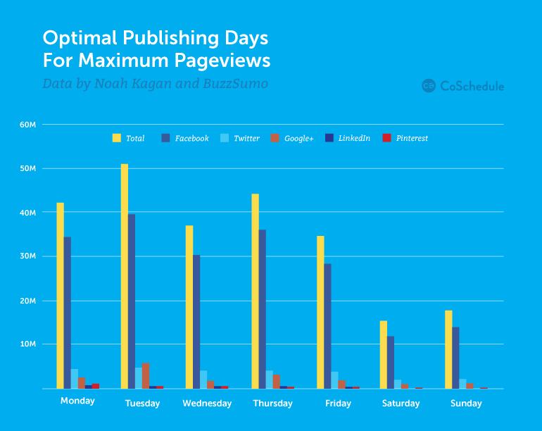 post publishing timings