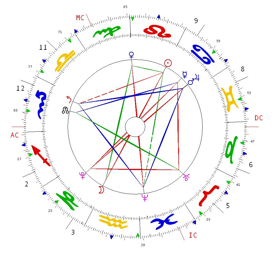 Joyce Hopewell Astrological Psychology: Royal Babies