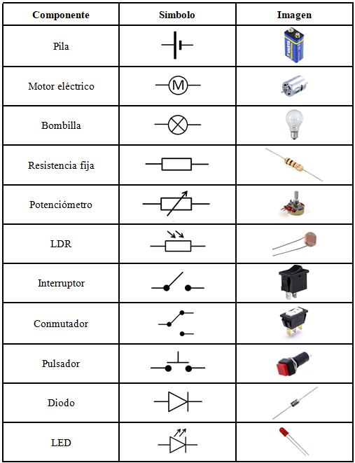 La natividad ciencia y tecnolog a electr nica an lisis - Tipos de interruptores de luz ...