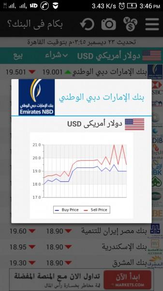 رسم بياني لتغير سعر العملة بالبنك