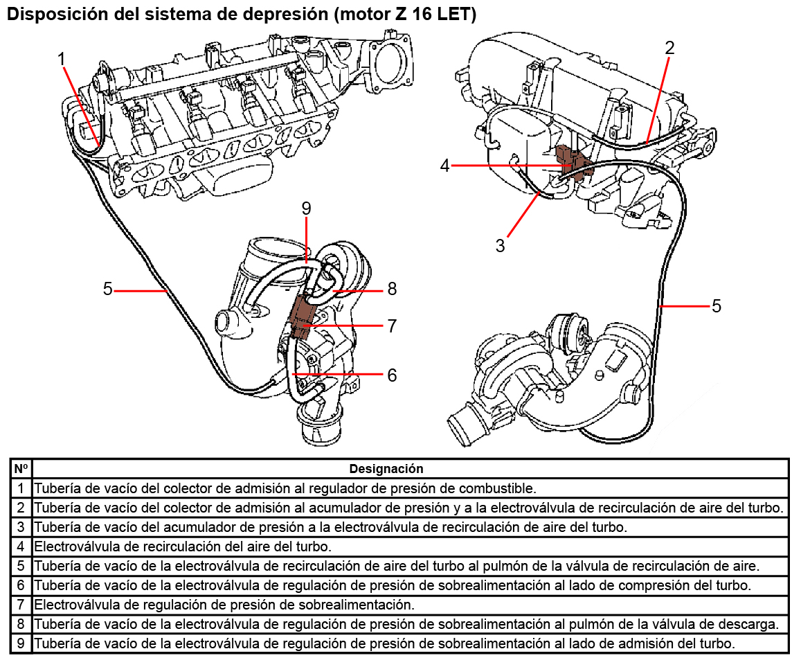 Blog Mecánicos: Ruido de silbido al soltar el pedal acelerador