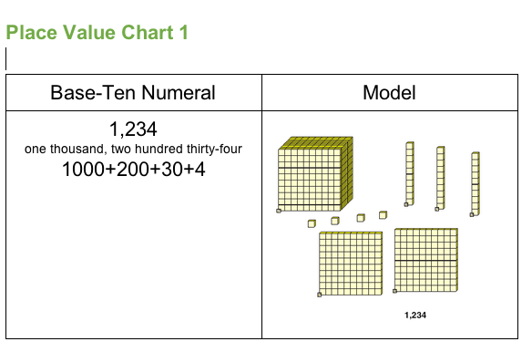 Teach Children Well Blended Math Place Value Table 1