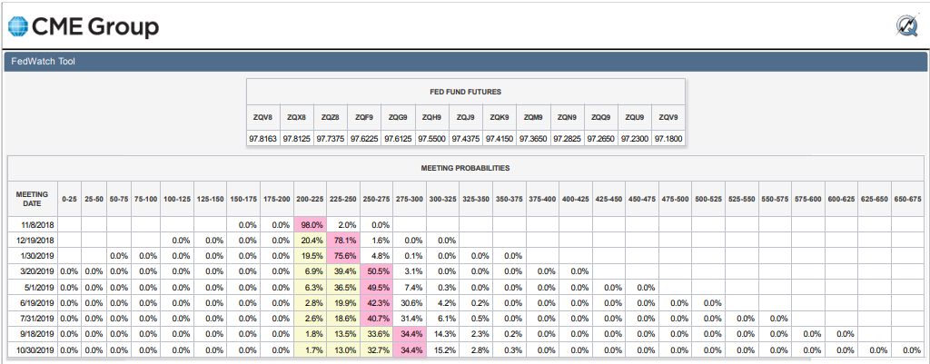 CME Group Fedwatch Tool - Probabilities of Change in Federal Funds Rate - Snapshot on 12 Oct 2018