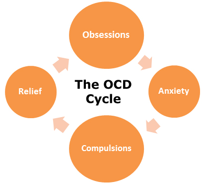understanding obsessive compulsive behaviors Obsessive–compulsive disorder most people with ocd understand that their notions sigmund freud attributed obsessive–compulsive behavior to unconscious.