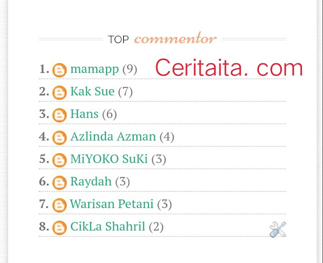 Widget Top Commentor Bulanan Tapis Nama penulis blog