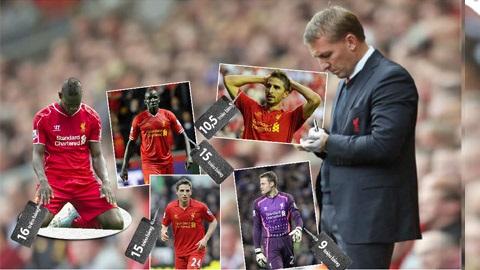 Những chuyển nhượng cần thiết của Liverpool