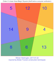 Area Magic Square of Order-3 with sequences 4 to 6, 8 to 10, and 12 to 14.