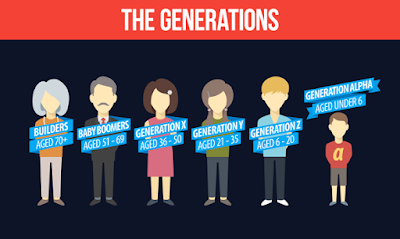 Gerações do eCommerce