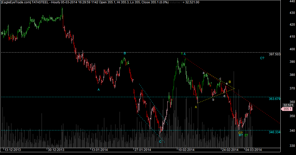 Tatasteel Trade setup