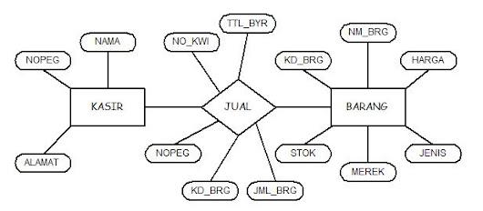 Fransiskus wandi 11151149 google erd analisa sistem penjualan ccuart Choice Image