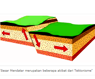Pengertian Tektonisme dan Macam Gerak Tektonisme