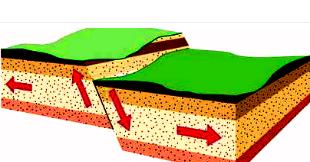 Pengertian Tektonisme dan Macam Gerak Tektonisme - testing