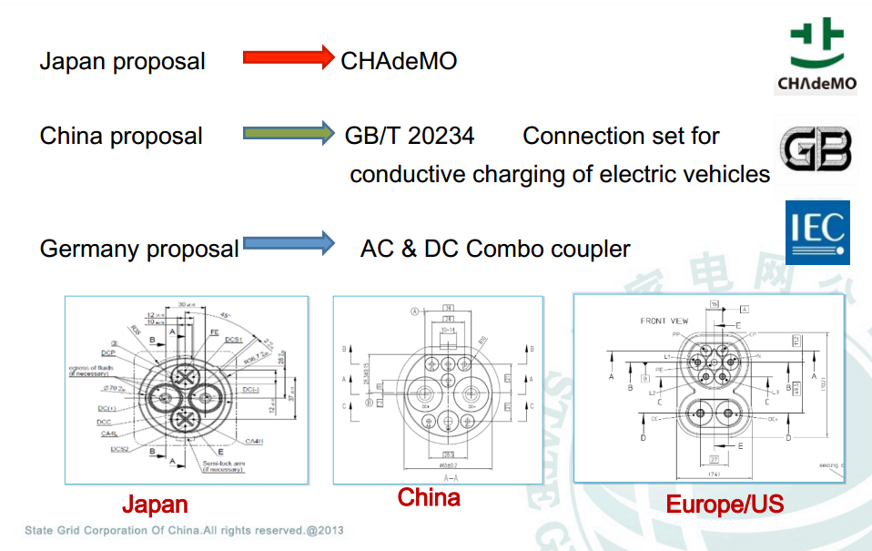 China S Electric Car Fast Charging Gb T 20234 To Become