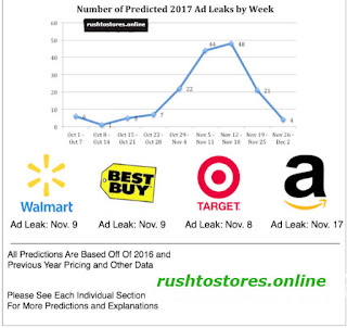 Black Friday 2017 Predictions