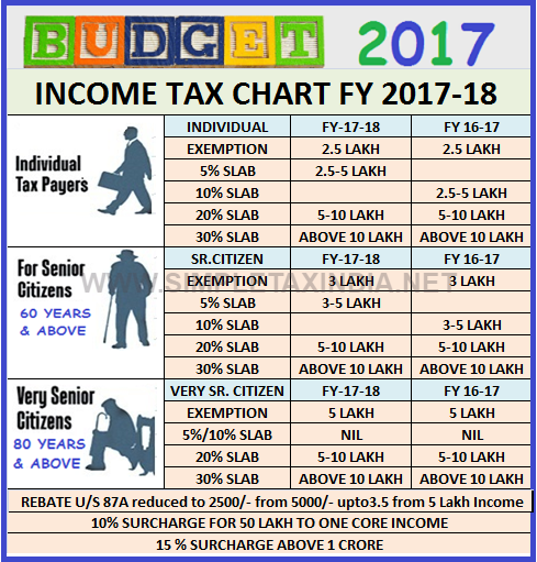 budget salary calculator