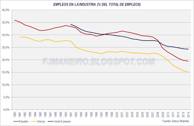 Porcentaje de empleos en la industria en España y Grecia
