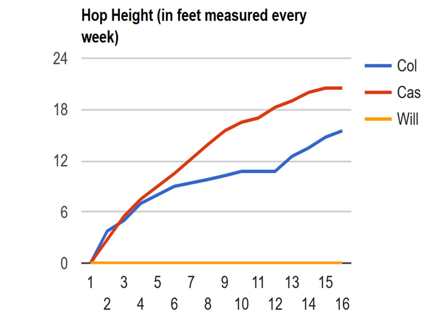 Hop Height 2016