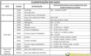Tabela de classificação SAE dos aços