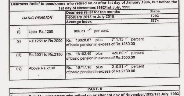 Dearness Relief payable to Bank Pensioners for the period