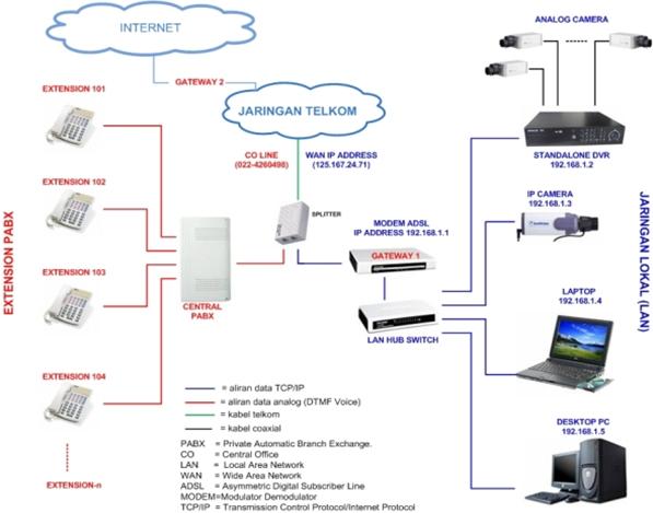 Bab 17 bagan dan konsep kerja server softswitch berkaitan dengan pbx sebuah sistem ip pbx terdiri dari satu atau lebih telepon sip server ip pbx dan secara opsional voip gateway untuk terhubung ke jalur server ccuart Choice Image
