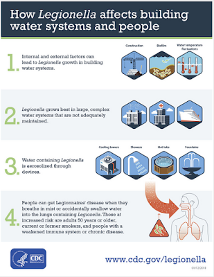 https://www.cdc.gov/legionella/infographics/legionella-affects-water-systems.html