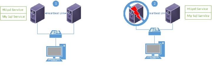Image result for definisi cluster server