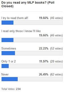 MLP Merch Poll #113 Results