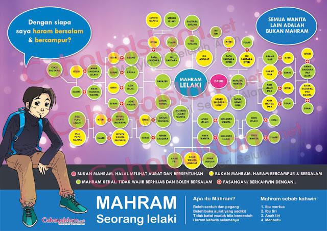 Image result for mahram seorang lelaki