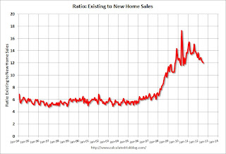 Ratio existing and new home sales
