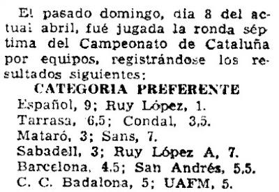 Clasificación del campeonato de Catalunya por equipos de 1962 en Mundo Deportivo