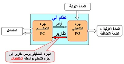 المخطط العام لنظام الي صناعي