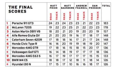 Final result Mobil Sport Terbaik 2017