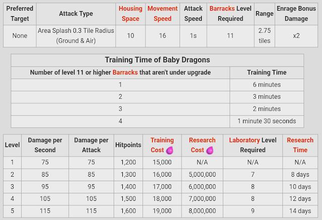 Baby Dragon Level 1-5