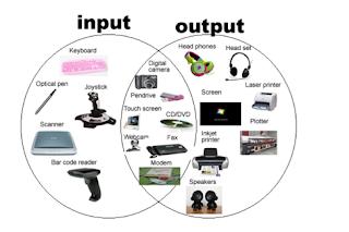Pengertian Perangkat Input dan Output Beserta Contoh