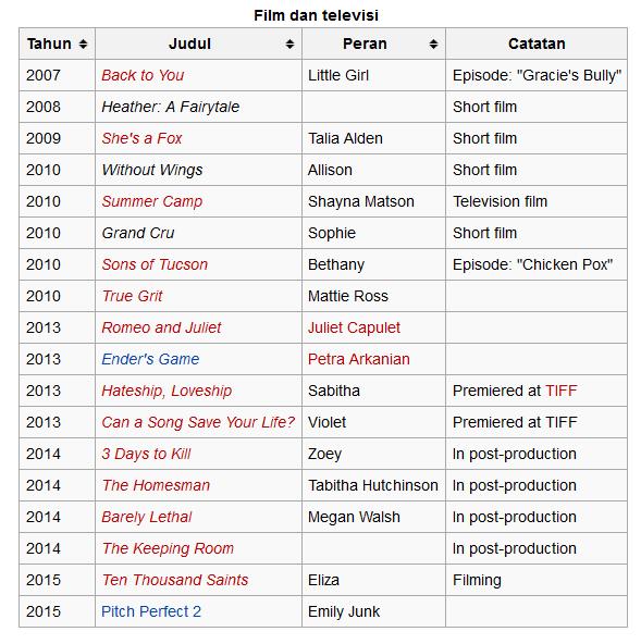 Daftar Film Hailee Steinfeld
