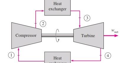 WORKING PRINCIPLE OF CLOSED CYCLE GAS TURBINE - Mechanical