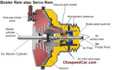 Fungsi Dan Cara Kerja Booster Rem Pada Sistem Rem Mobil