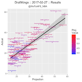 NBA DFS DraftKings Projections 2/28
