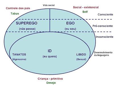 Resultado de imagem para id ego superego