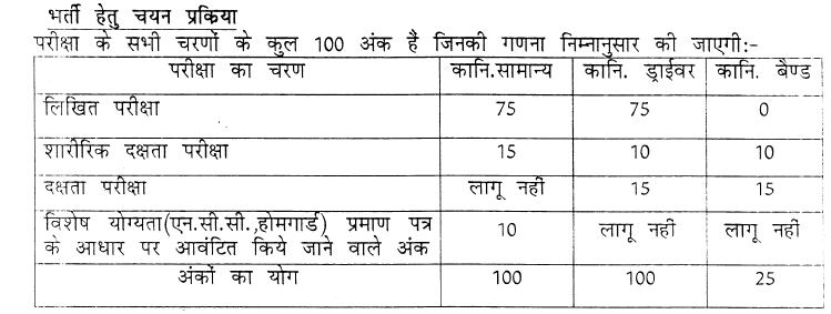 Written exam syllabus and Pattern for Rajasthan Constable Recruitment: