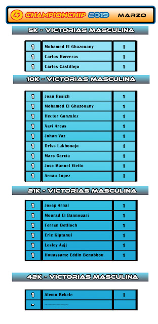 Lliga Championchip 2019 - Ranking Victorias Masculina Marzo